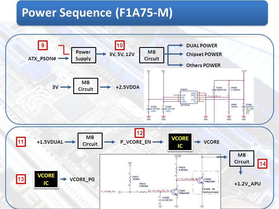 Power Sequence (F1A75-M) VCORE IC VCORE IC VCORE IC VCORE IC 9 10