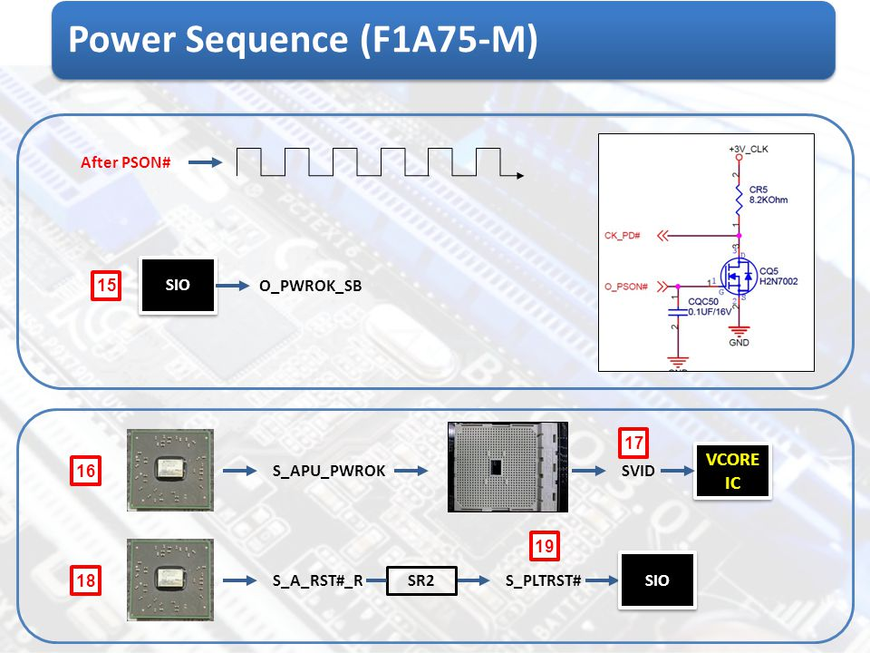 Power Sequence (F1A75-M) VCORE IC After PSON# SIO 15 O_PWROK_SB 17 16