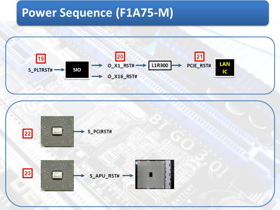 Power Sequence (F1A75-M) LAN IC 20 21 19 SIO O_X1_RST# L1R300