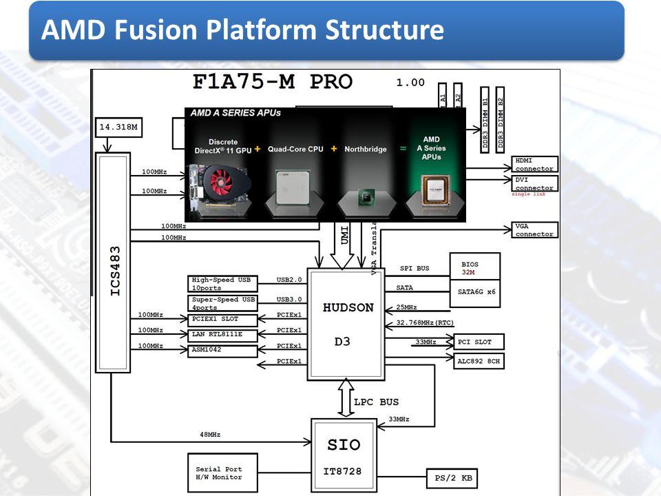 AMD Fusion Platform Structure