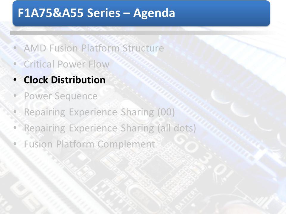 F1A75&A55 Series – Agenda AMD Fusion Platform Structure