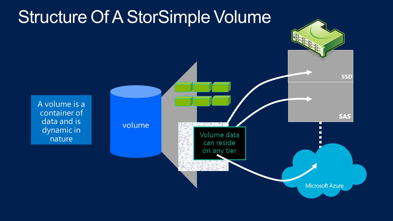 Structure Of A StorSimple Volume