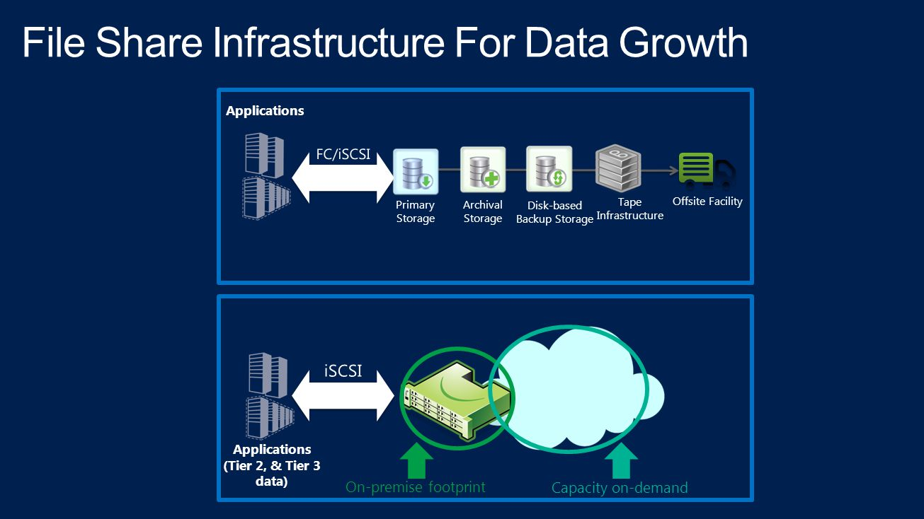 File Share Infrastructure For Data Growth