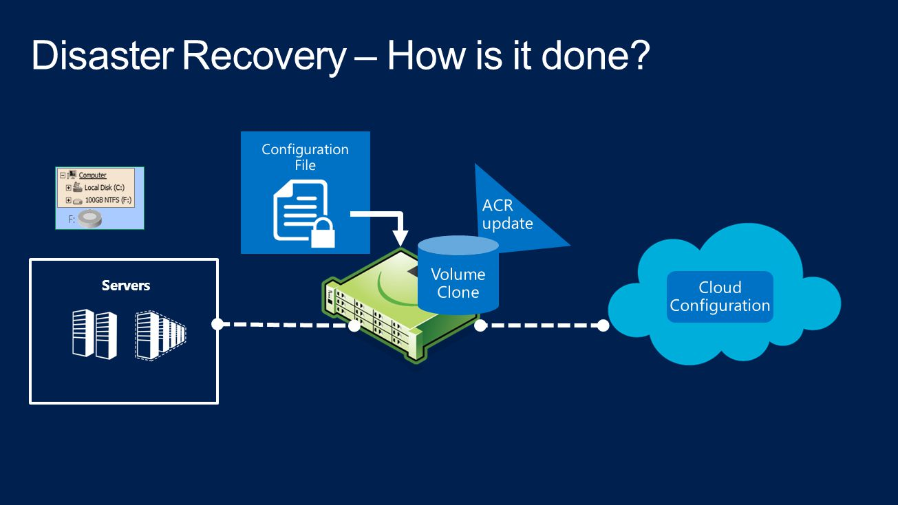 Disaster Recovery – How is it done