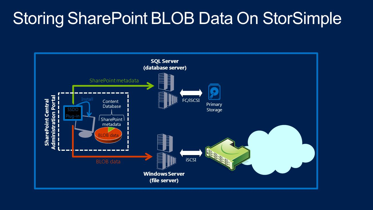 Storing SharePoint BLOB Data On StorSimple