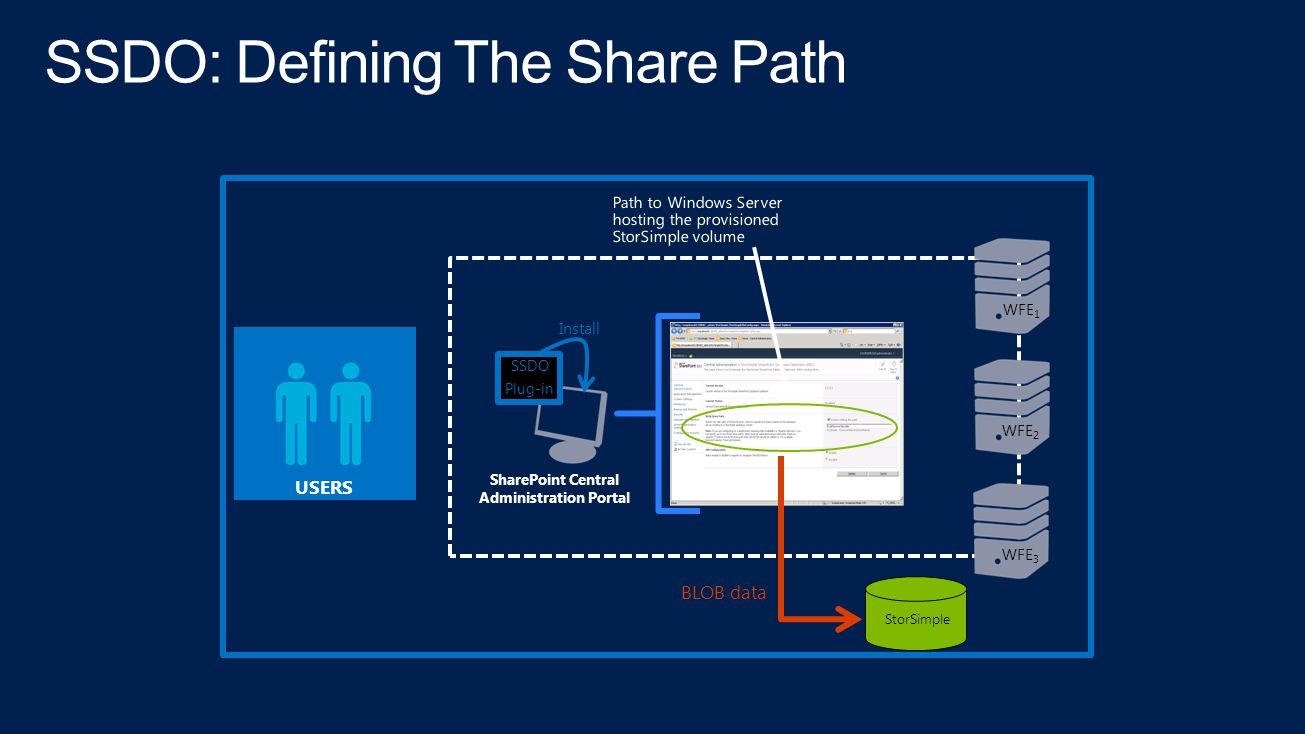 SSDO: Defining The Share Path