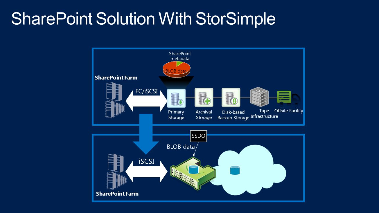 SharePoint Solution With StorSimple
