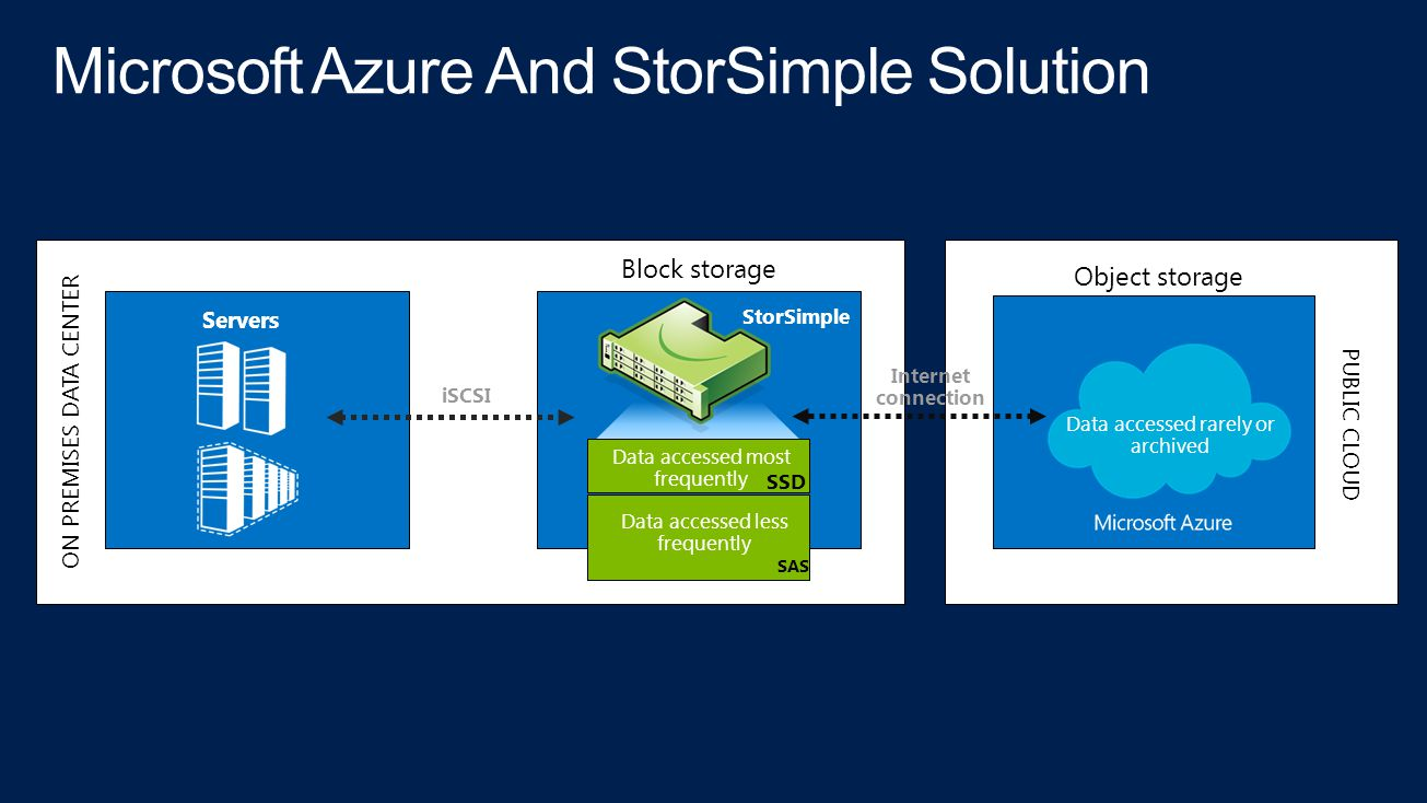 Microsoft Azure And StorSimple Solution