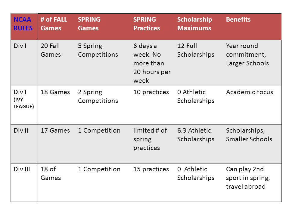 6 days a week. No more than 20 hours per week 12 Full Scholarships