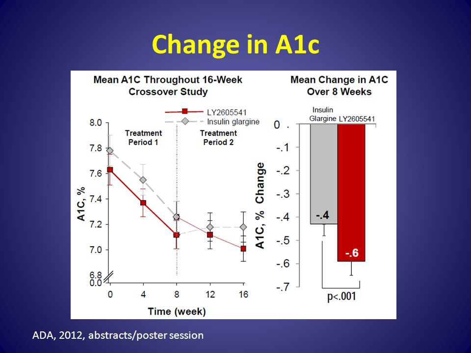 Change in A1c ADA, 2012, abstracts/poster session