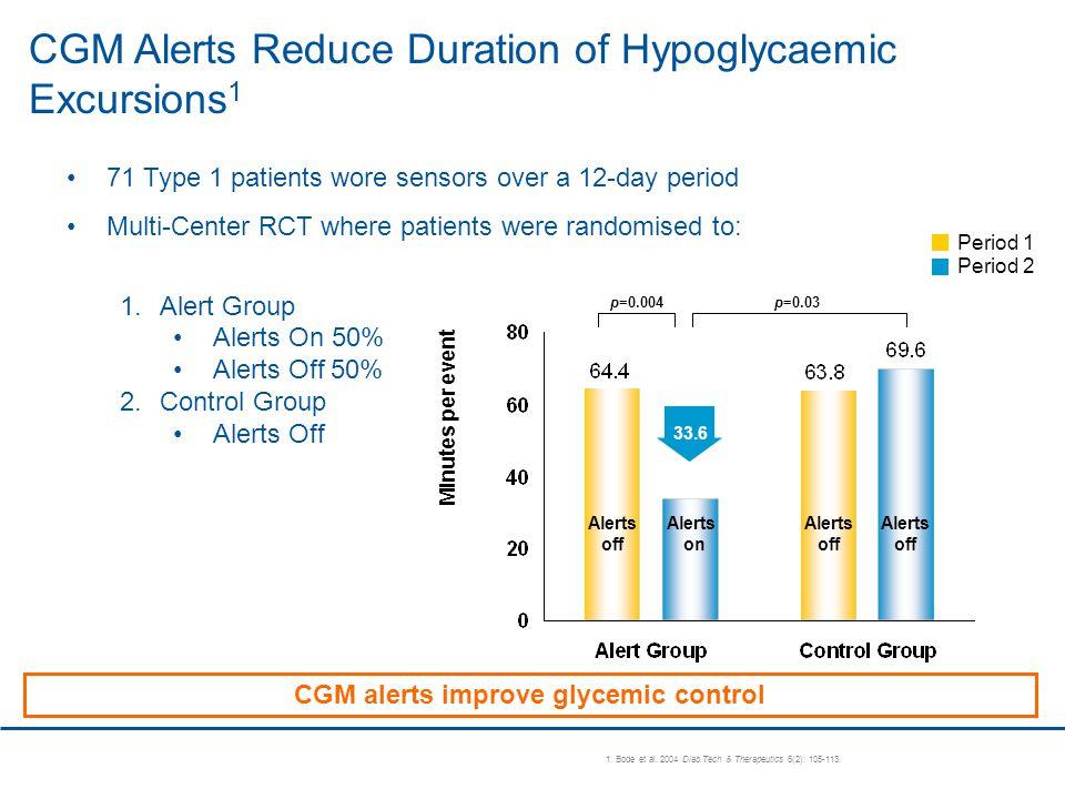 CGM alerts improve glycemic control