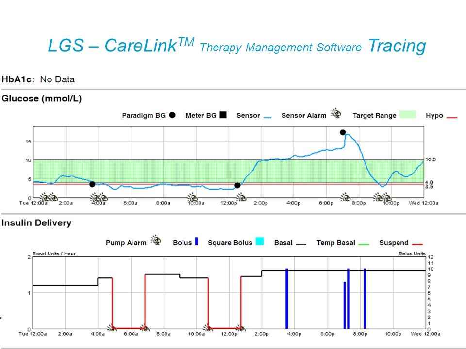 LGS – CareLinkTM Therapy Management Software Tracing