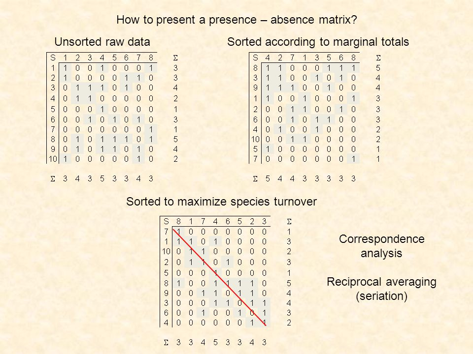 How to present a presence – absence matrix