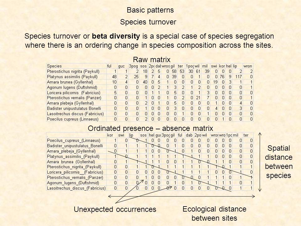 Ordinated presence – absence matrix