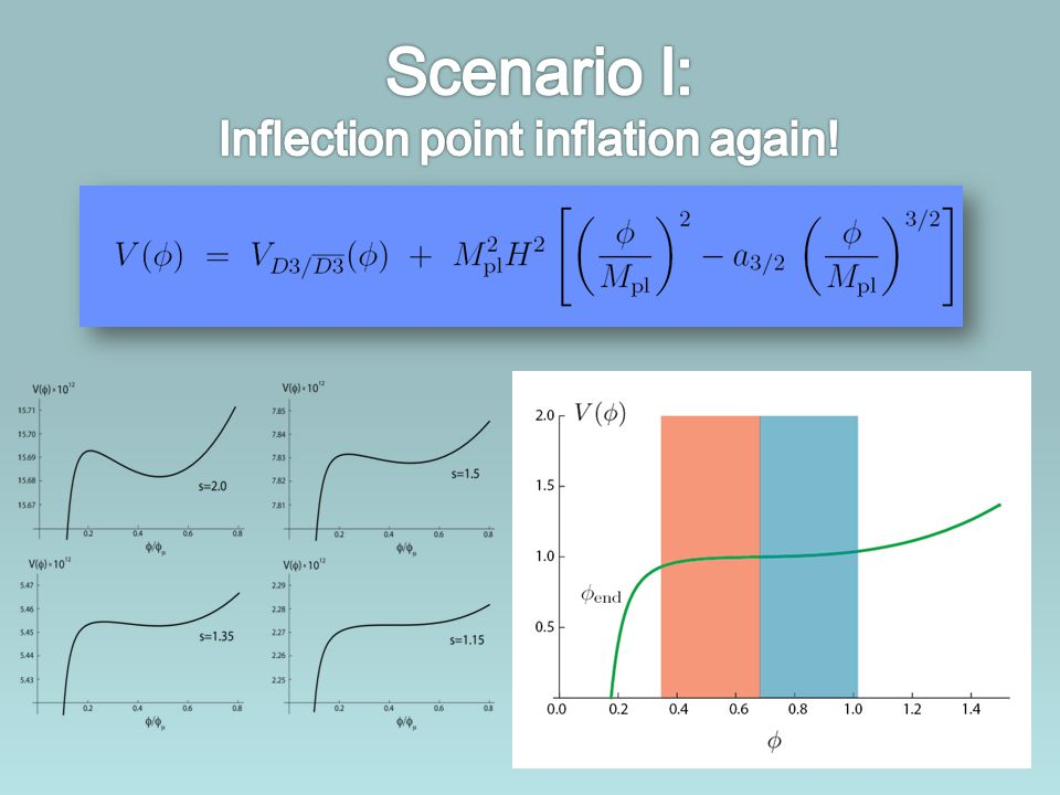Scenario I: Inflection point inflation again!