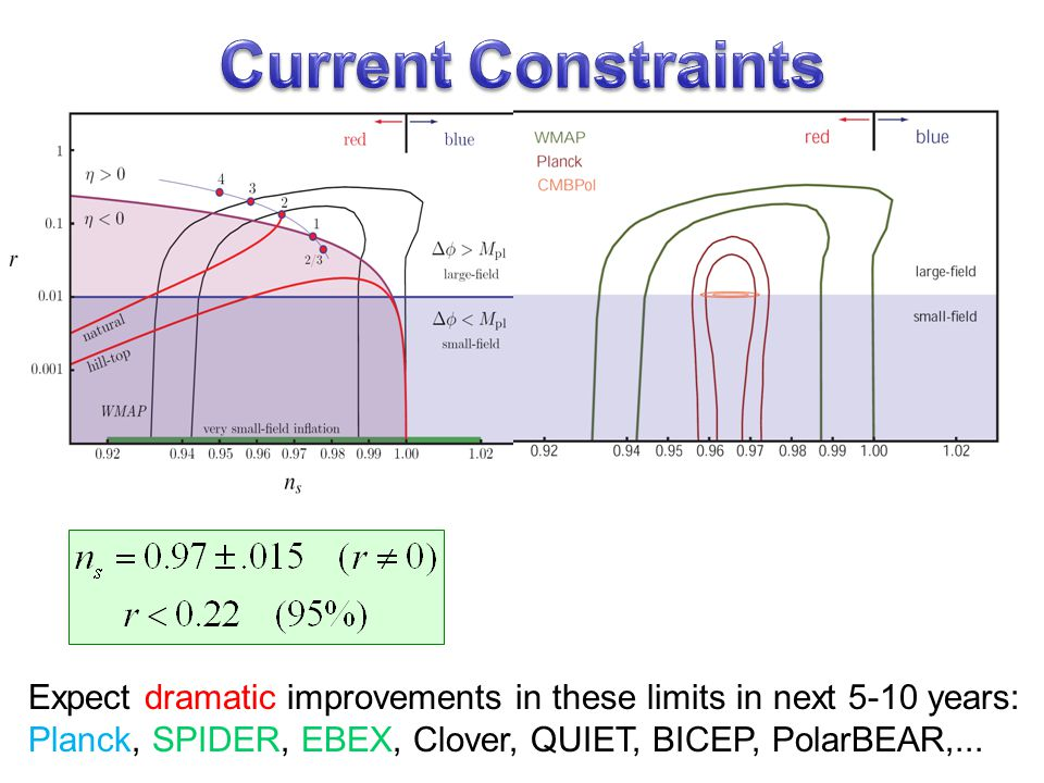 Current Constraints Expect dramatic improvements in these limits in next 5-10 years: Planck, SPIDER, EBEX, Clover, QUIET, BICEP, PolarBEAR,...