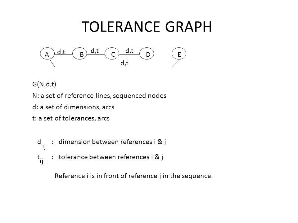 TOLERANCE GRAPH d,t d,t d,t A B C D E d,t G(N,d,t)
