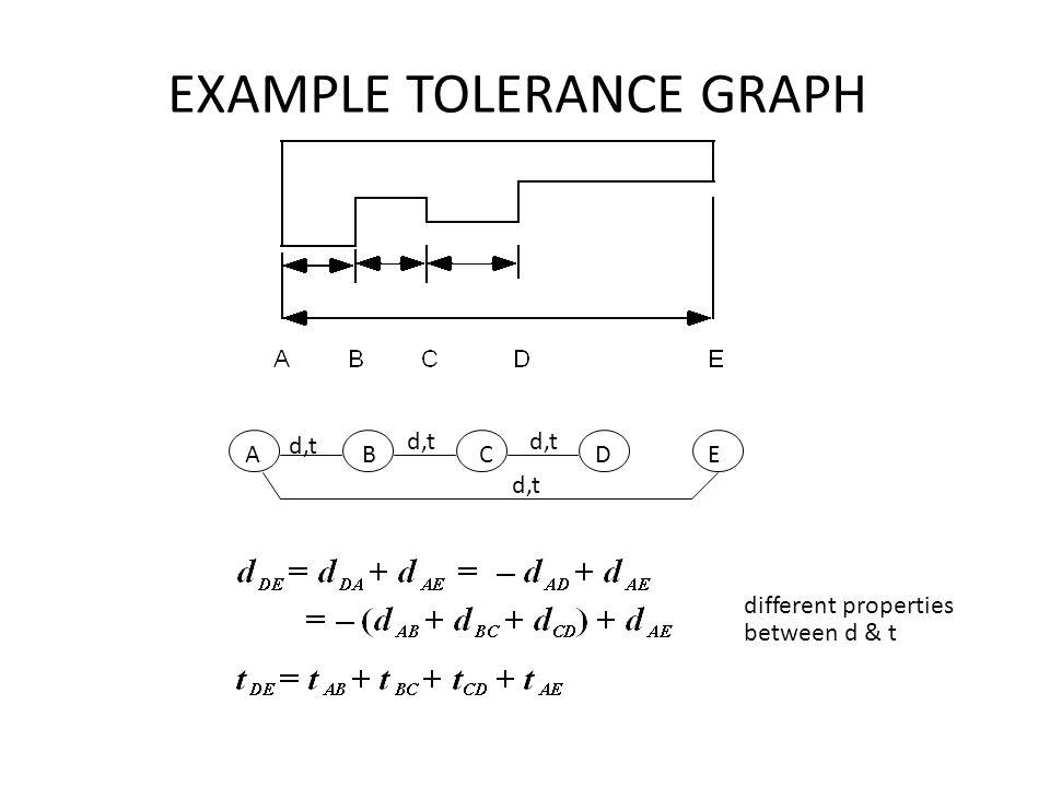 EXAMPLE TOLERANCE GRAPH