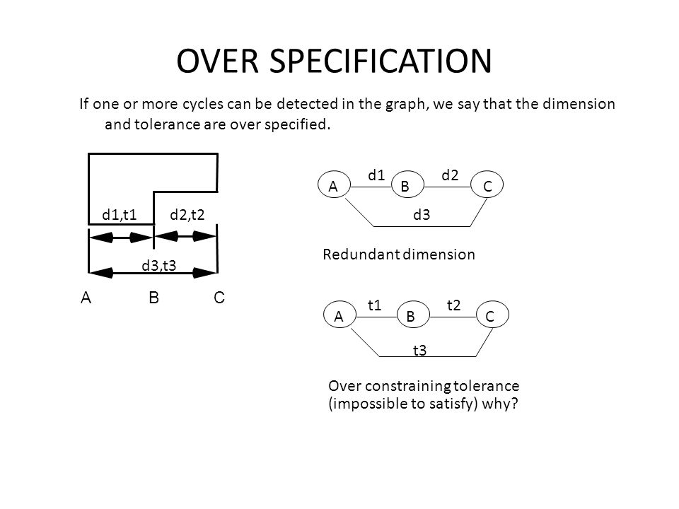 OVER SPECIFICATION If one or more cycles can be detected in the graph, we say that the dimension and tolerance are over specified.