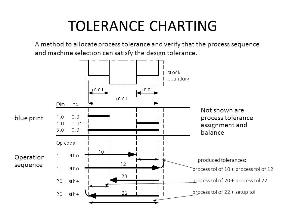 Product specification dimensioning and tolerancing ppt video tolerance charting malvernweather Choice Image