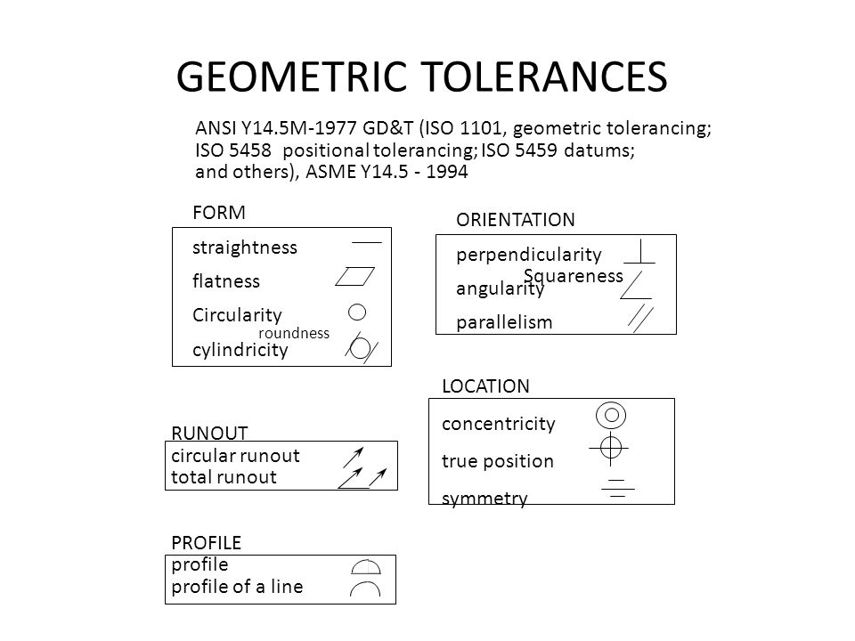 GEOMETRIC TOLERANCES ANSI Y14.5M-1977 GD&T (ISO 1101, geometric tolerancing; ISO 5458 positional tolerancing; ISO 5459 datums;