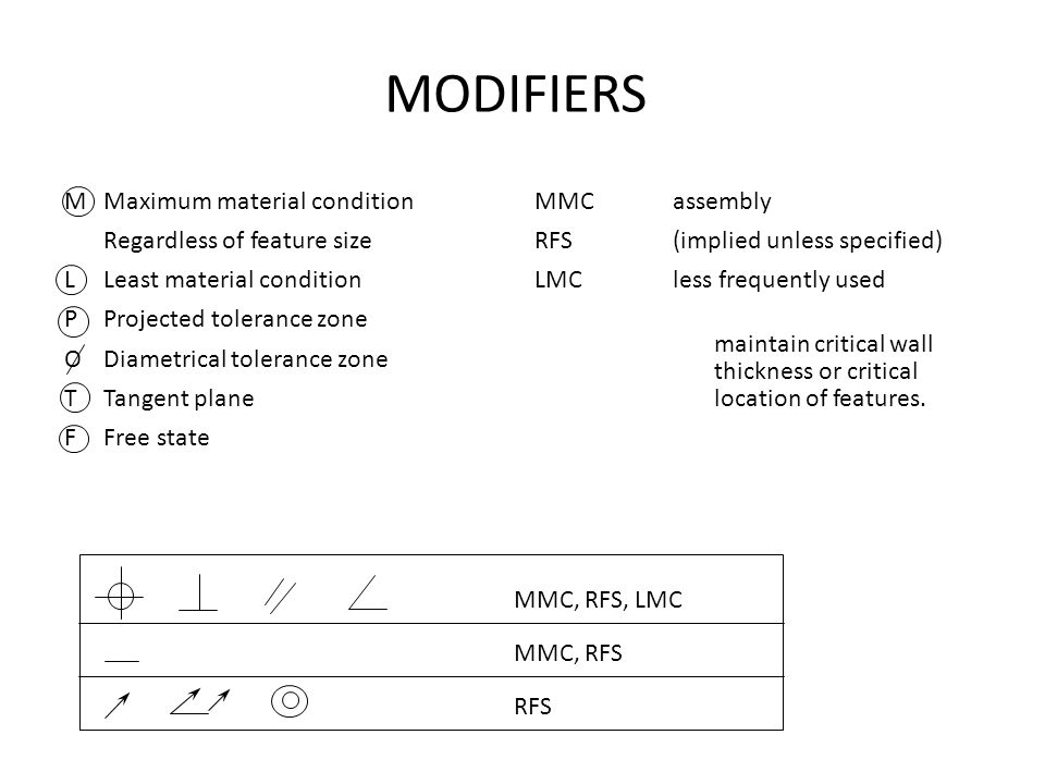 MODIFIERS Maximum material condition MMC assembly