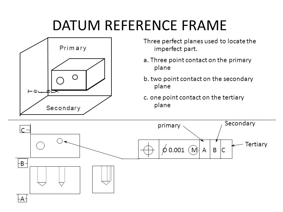 DATUM REFERENCE FRAME . Three perfect planes used to locate the imperfect part. a. Three point contact on the primary plane.