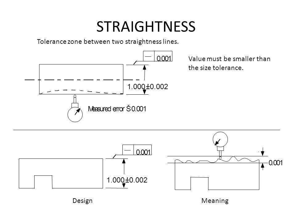 STRAIGHTNESS Tolerance zone between two straightness lines. . 1