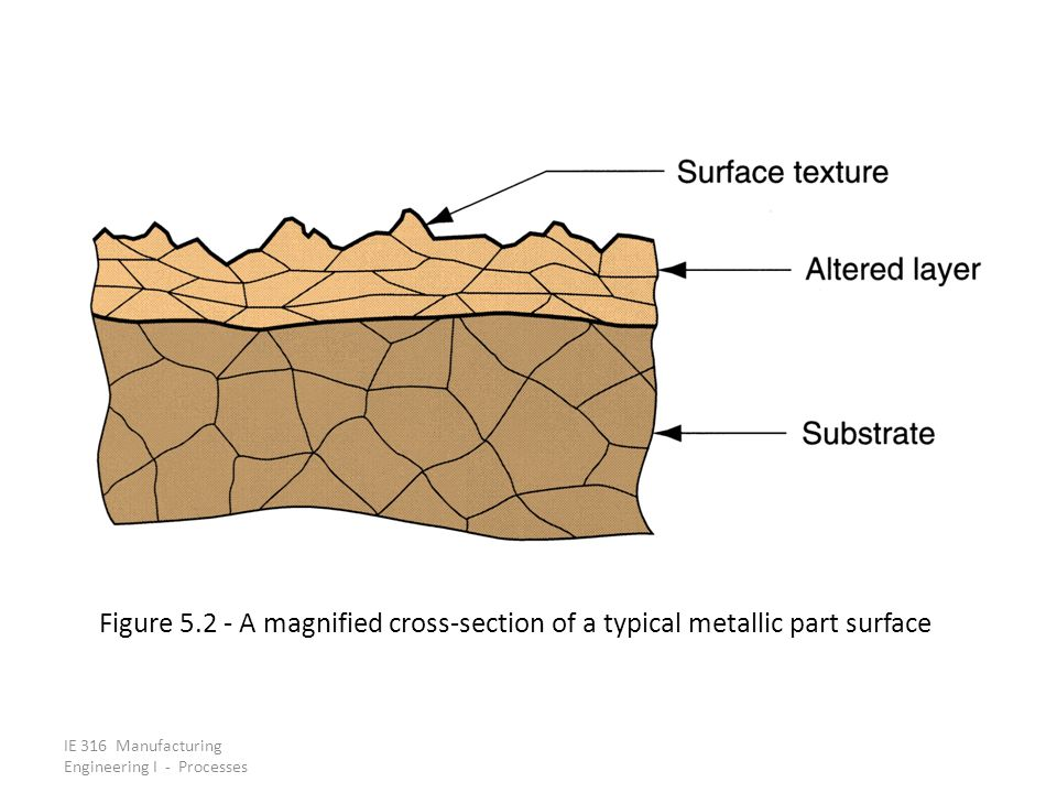 Figure 5.2 ‑ A magnified cross‑section of a typical metallic part surface