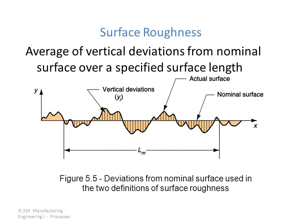 Surface Roughness Average of vertical deviations from nominal surface over a specified surface length.