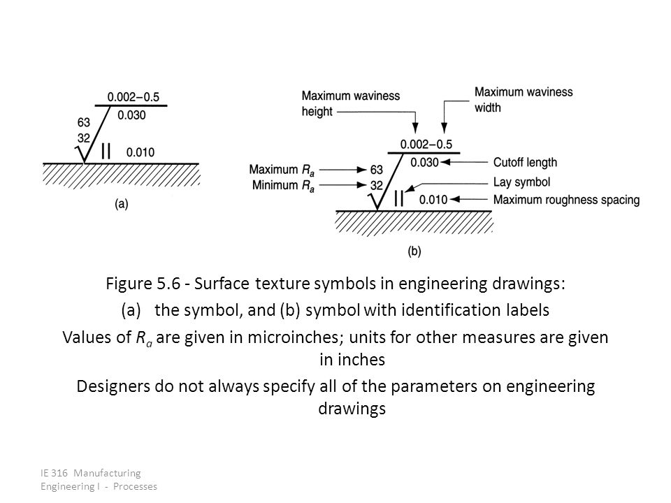 Figure 5.6 ‑ Surface texture symbols in engineering drawings: