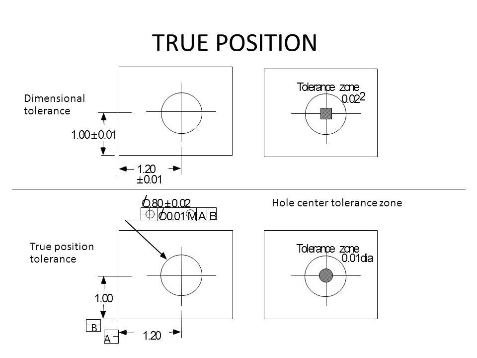 TRUE POSITION T o l e r a n c e z o n e Dimensional tolerance . 2 2 1