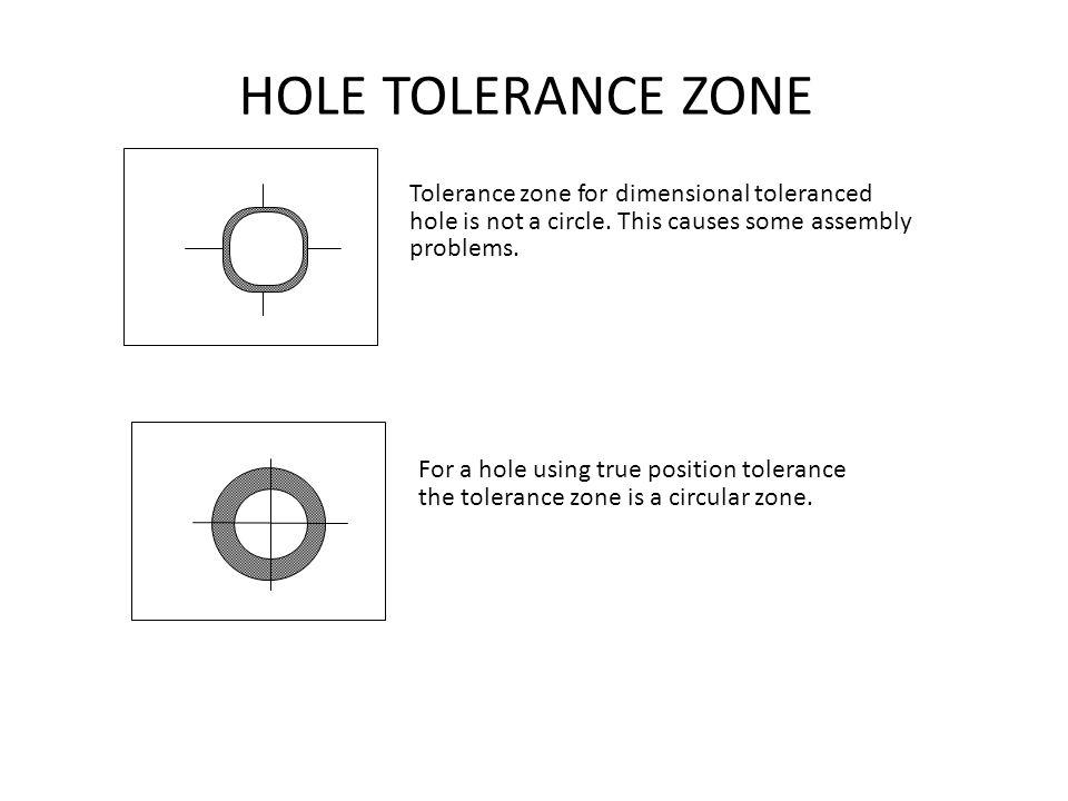 HOLE TOLERANCE ZONE Tolerance zone for dimensional toleranced