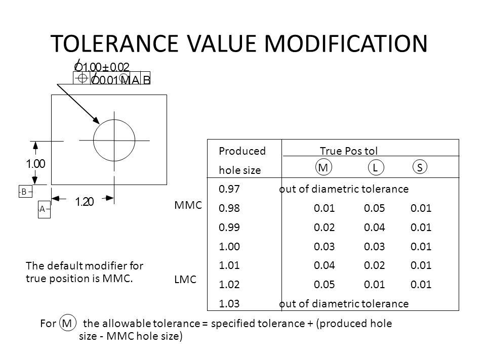 TOLERANCE VALUE MODIFICATION