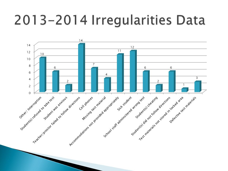 2013-2014 Irregularities Data