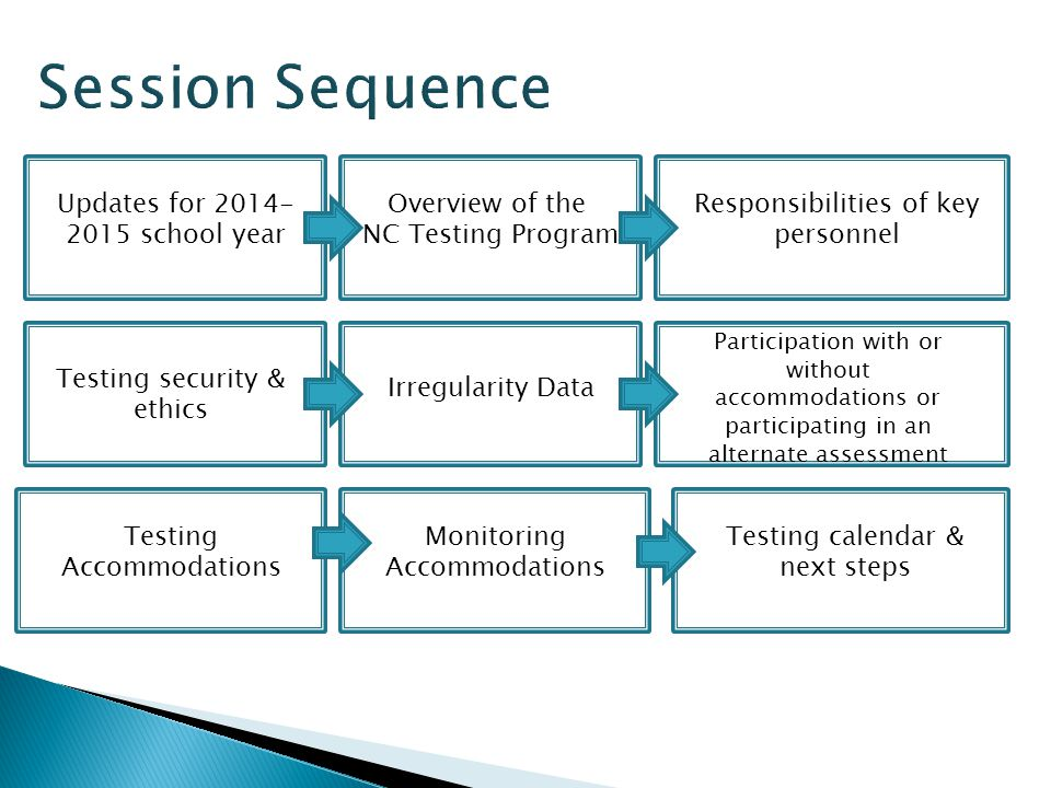 Session Sequence Updates for 2014-2015 school year Overview of the