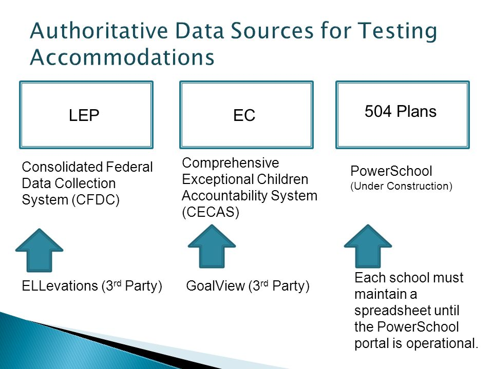 Authoritative Data Sources for Testing Accommodations
