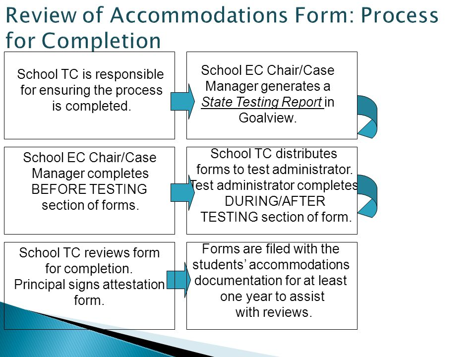 Review of Accommodations Form: Process for Completion