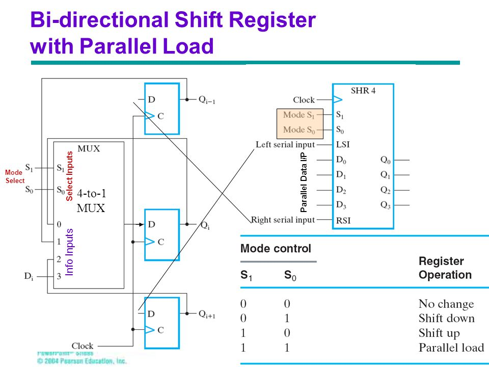 Bi-directional Shift Register with Parallel Load