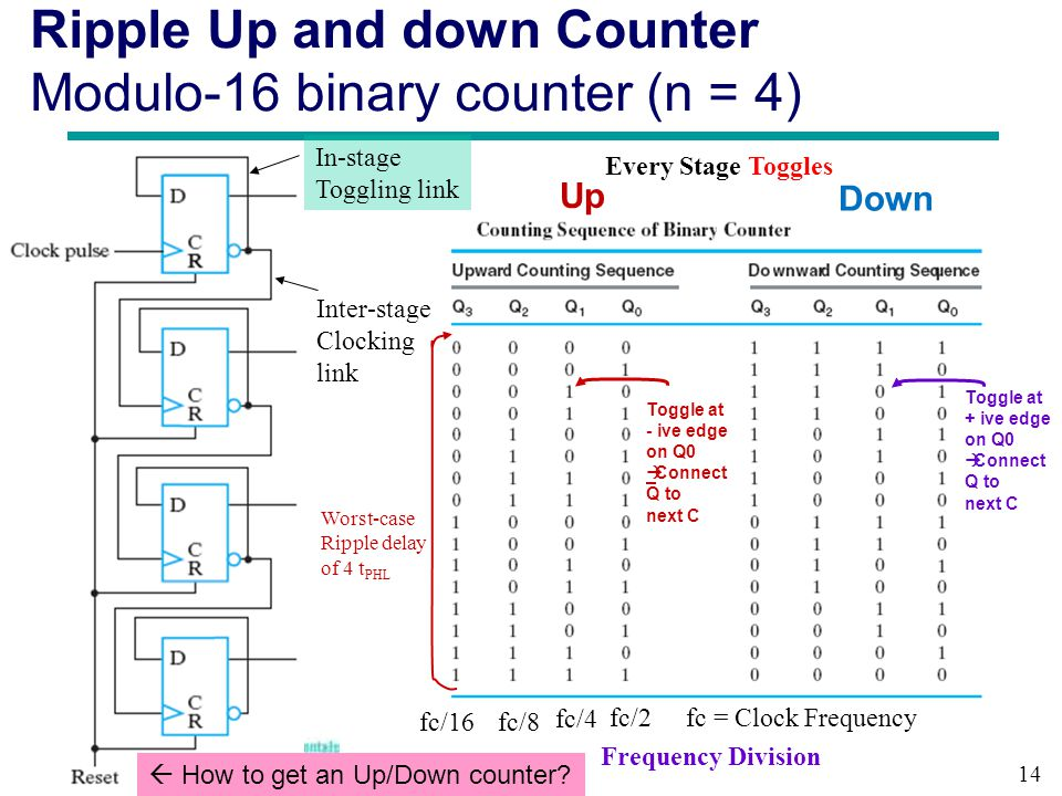 Ripple Up and down Counter Modulo-16 binary counter (n = 4)