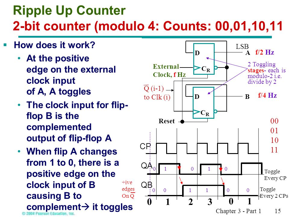 Ripple Up Counter 2-bit counter (modulo 4: Counts: 00,01,10,11