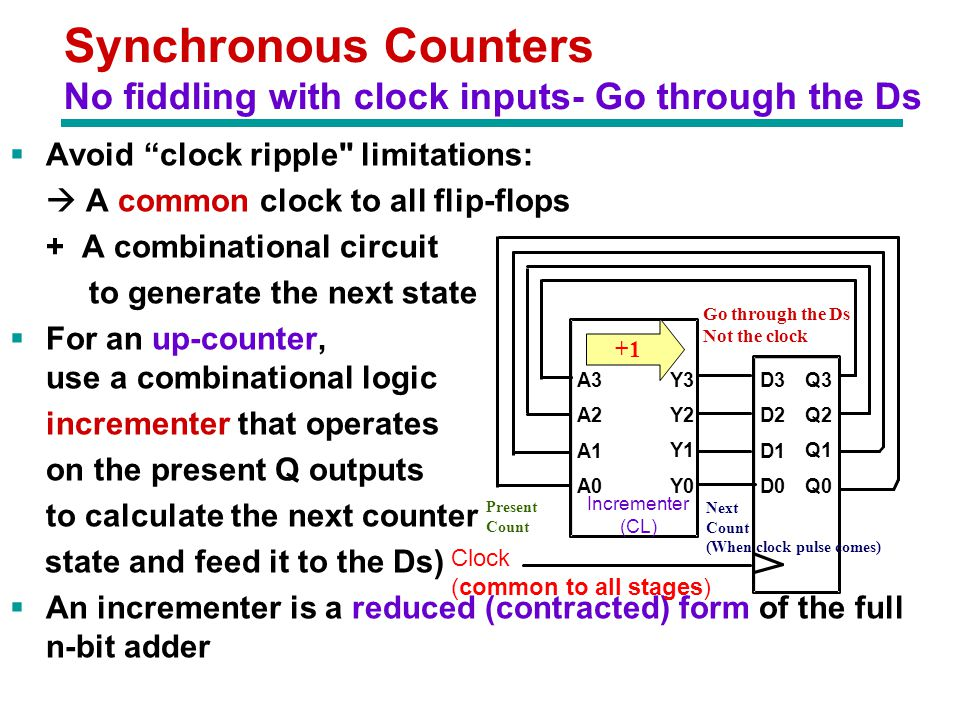 Synchronous Counters No fiddling with clock inputs- Go through the Ds