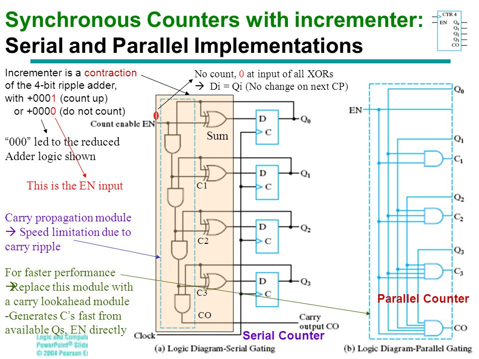 Synchronous Counters with incrementer: Serial and Parallel Implementations