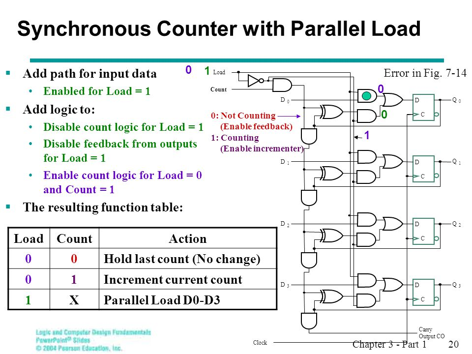 Synchronous Counter with Parallel Load