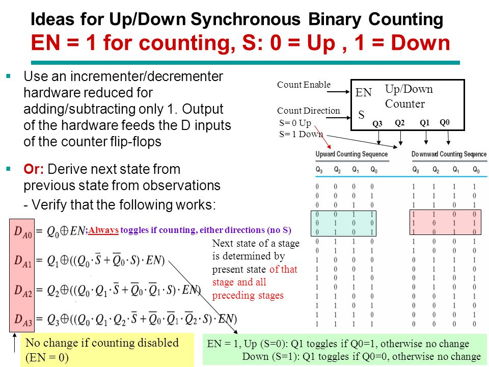 Ideas for Up/Down Synchronous Binary Counting EN = 1 for counting, S: 0 = Up , 1 = Down