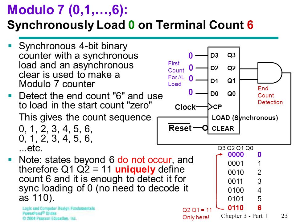 Modulo 7 (0,1,…,6): Synchronously Load 0 on Terminal Count 6
