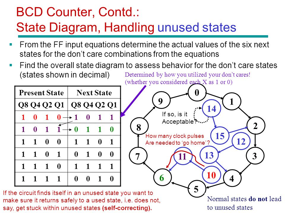 BCD Counter, Contd.: State Diagram, Handling unused states