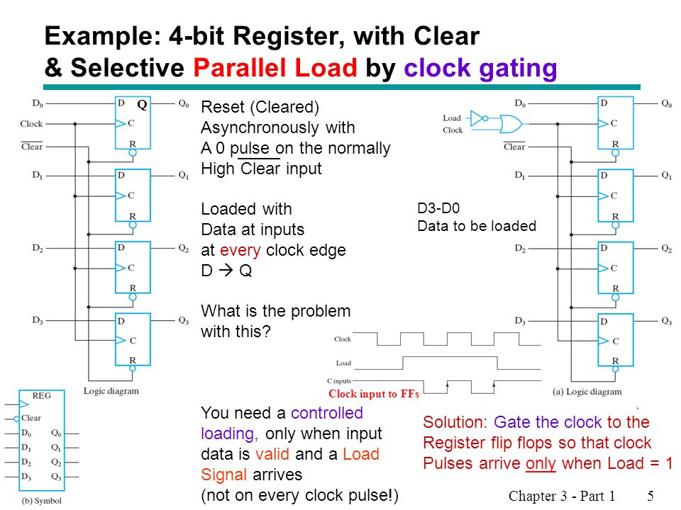 Example: 4-bit Register, with Clear & Selective Parallel Load by clock gating