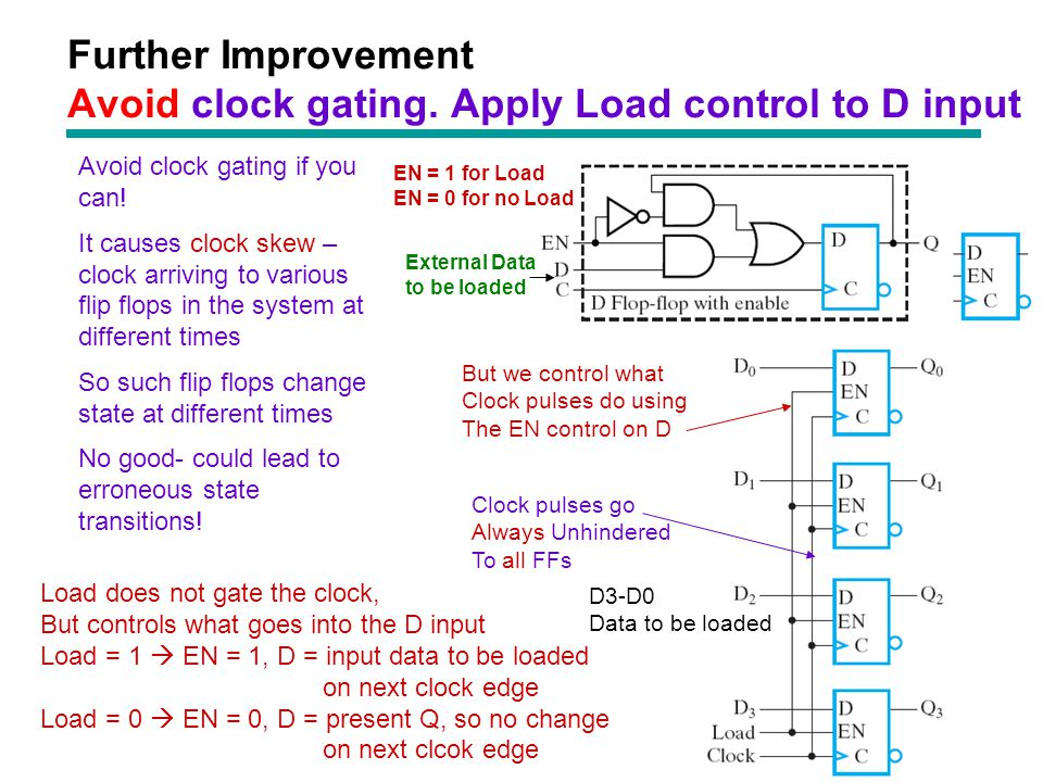 Further Improvement Avoid clock gating. Apply Load control to D input