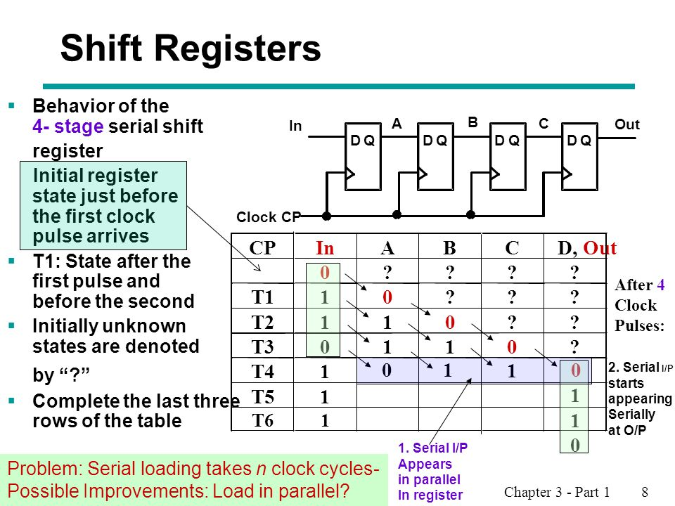 Shift Registers CP In A B C D, Out T1 1 T2 1 1 T3 1